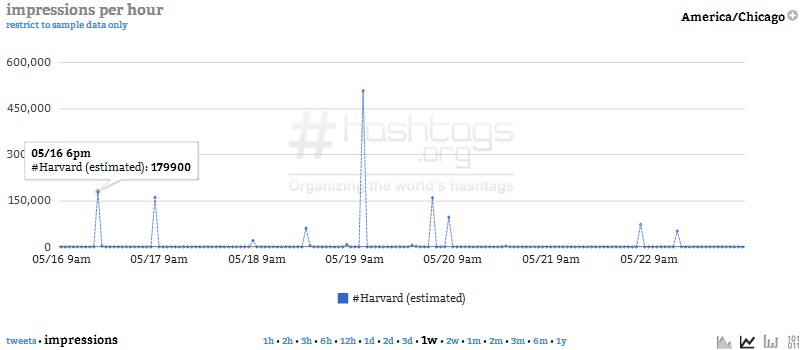 Hashtag Analytics 101: Tweets vs Impressions
