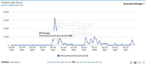 First Hour : Courtesy of Hashtags.org Analytics