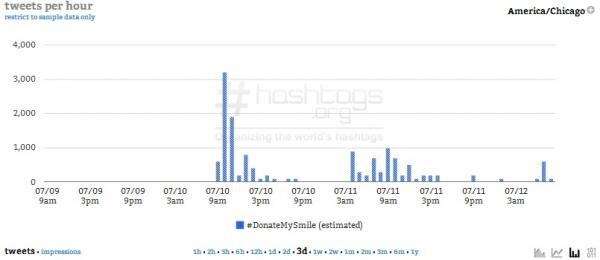 Three Days : Courtesy of Hashtags.org Analytics