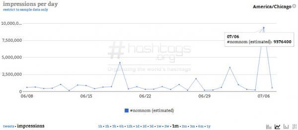 Courtesy of Hashtags.org Analytics