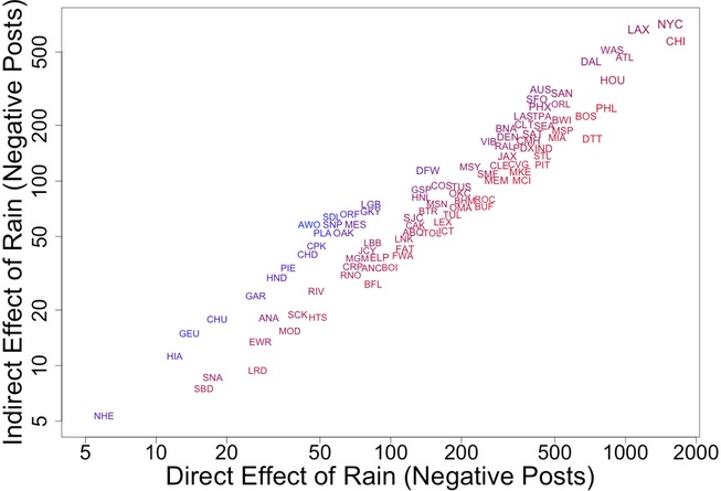 Total number of negative posts generated by a day of rainfall within a city (direct) and in other cities via contagion (indirect). Blue colors indicate higher indirect/direct effect ratio. Larger labels indicate larger population. Source PLOS One