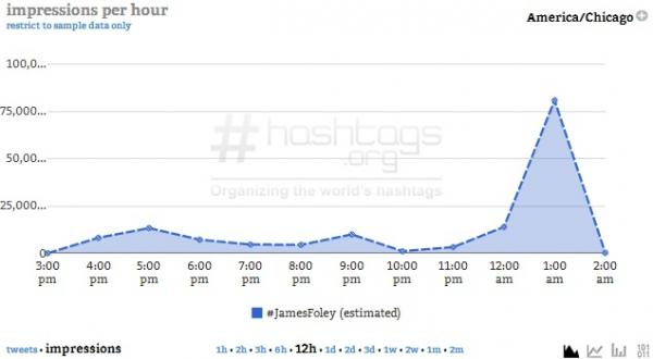 Courtesy of Hashtags.org Analytics
