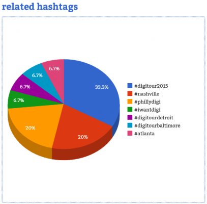 Courtesy of Hashtag Analytics
